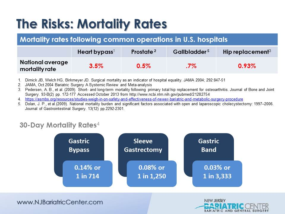 Mortality Risks Associated with Weight Loss Surgery